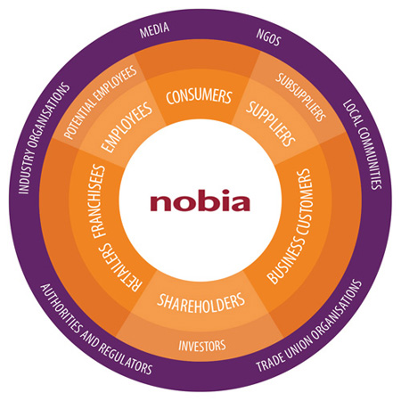 Nobia's principal stakeholders are our employees, consumers, business customers, shareholders, franchisees, retailers and suppliers.